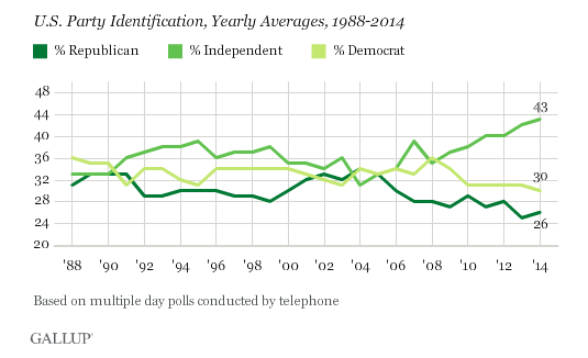 Gallup Poll - January 2015 - Majority Identify As Political Independents - Democrat and Republican Support Drops