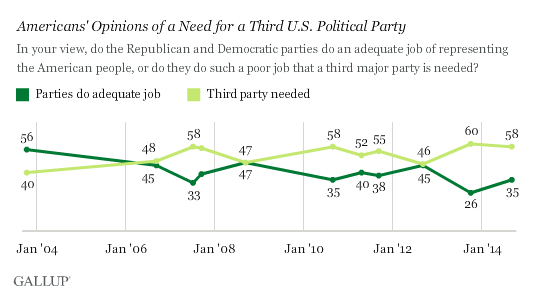 Gallup Poll - September 2014 - Support For Third Party Almost 60%
