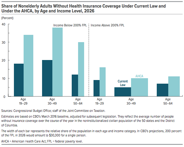 Under AHCA, the number of Americans without insurance will dramatically increase.