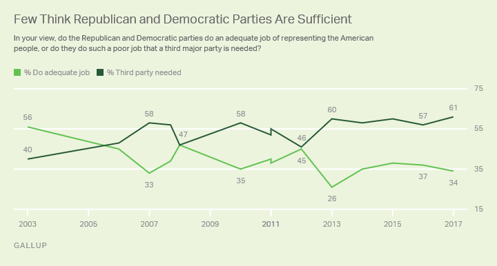 Gallup Poll: 61% of Americans believe a third party is necessary, because Democrats and Republicans are not effective.